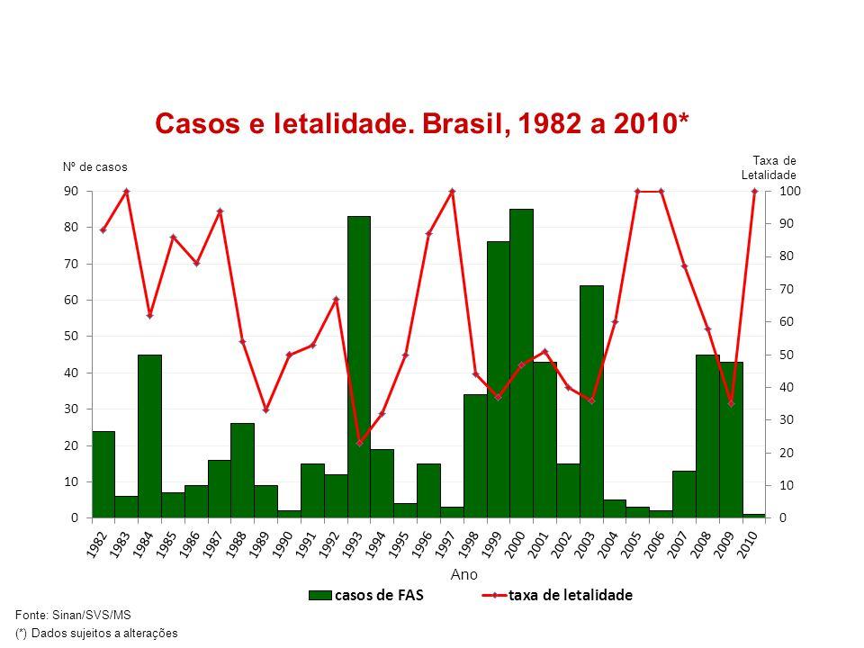 Casos e letalidade. Brasil, 1982 a 2010*