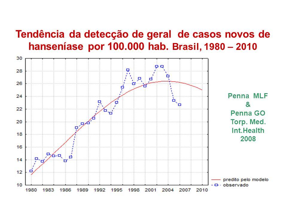 Tendência da detecção de geral de casos novos de hanseníase por 100