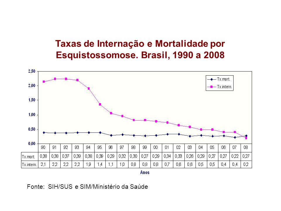 Taxas de Internação e Mortalidade por Esquistossomose