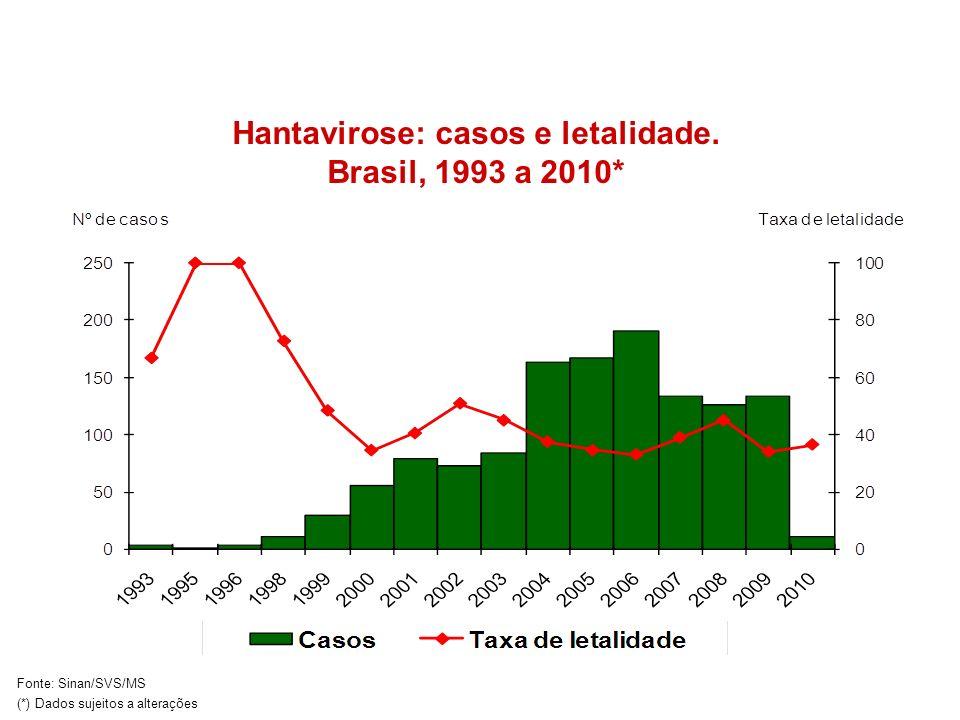 Hantavirose: casos e letalidade. Brasil, 1993 a 2010*
