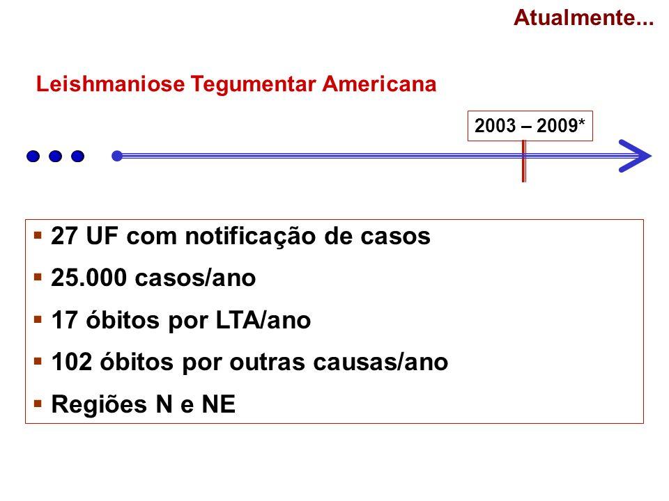 27 UF com notificação de casos 25.000 casos/ano 17 óbitos por LTA/ano