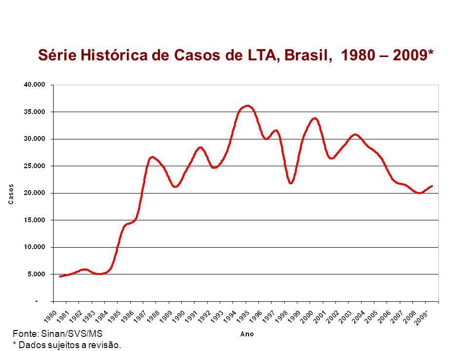 Série Histórica de Casos de LTA, Brasil, 1980 – 2009*