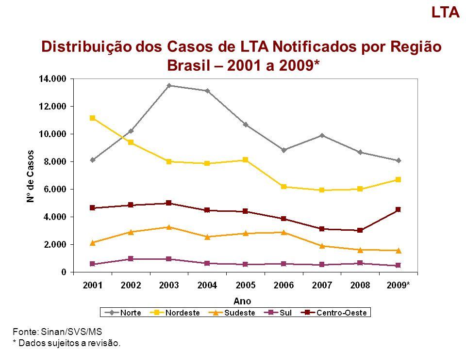 Distribuição dos Casos de LTA Notificados por Região