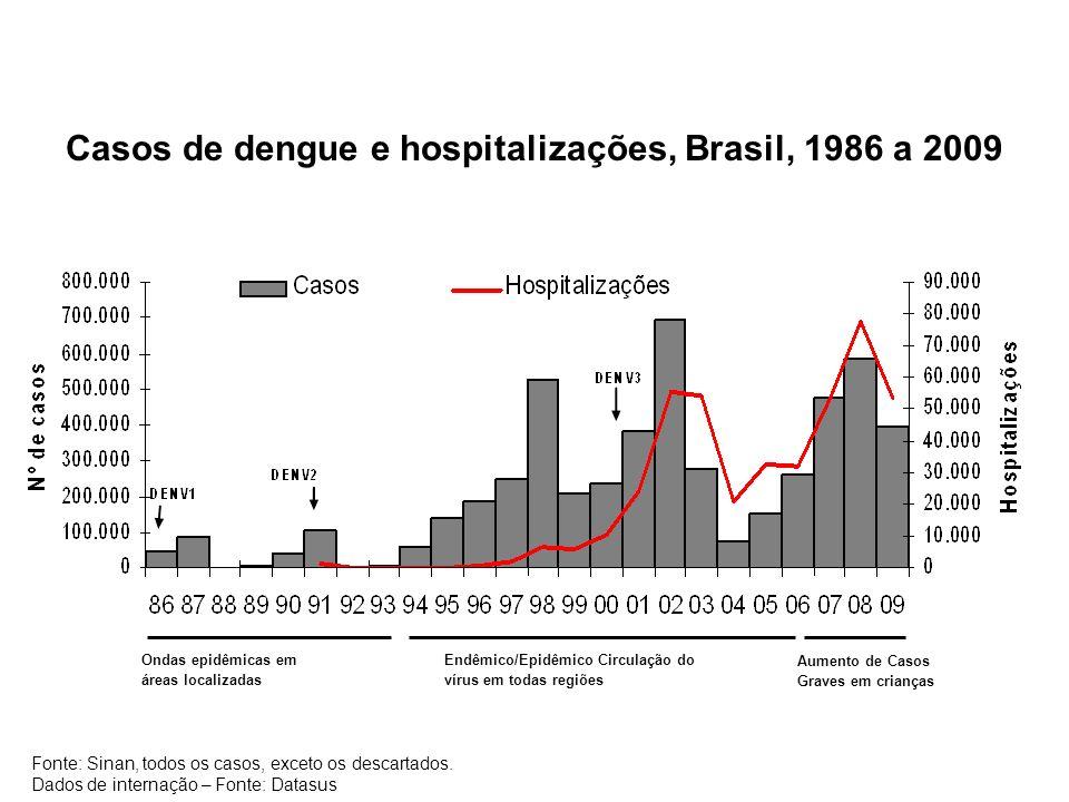 Casos de dengue e hospitalizações, Brasil, 1986 a 2009