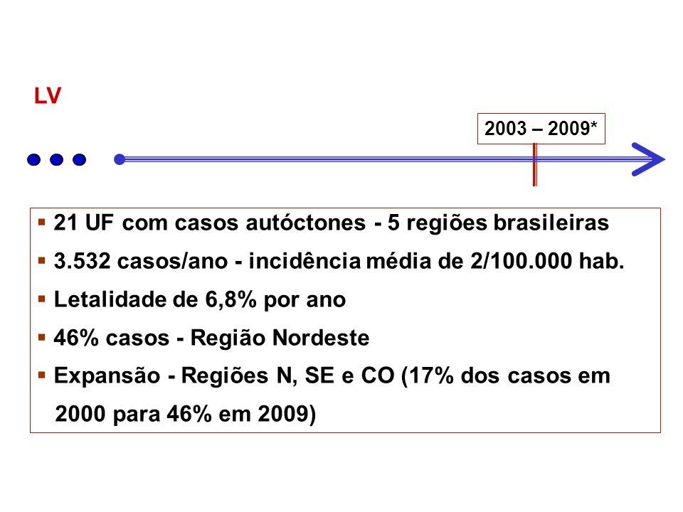 21 UF com casos autóctones - 5 regiões brasileiras