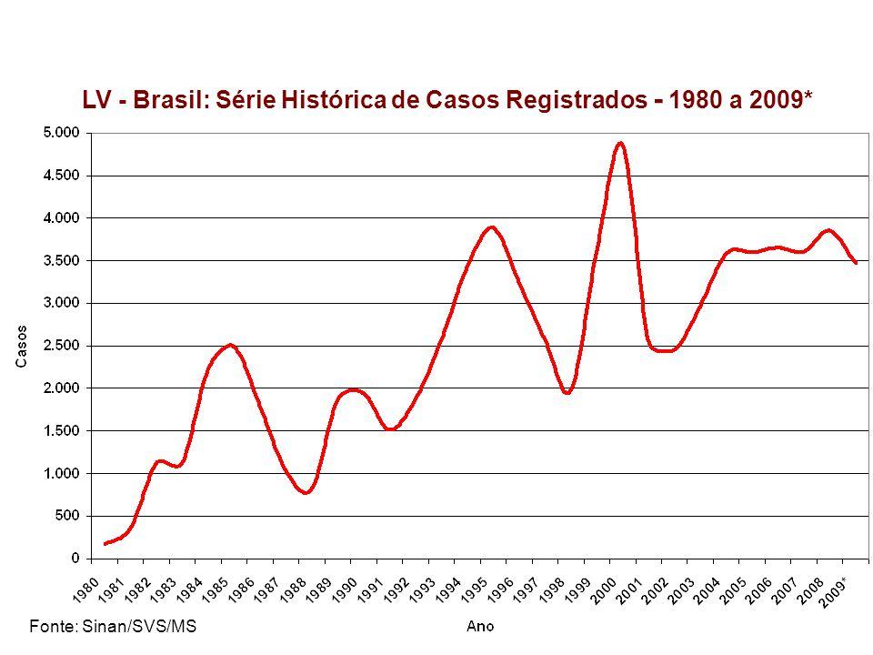 LV - Brasil: Série Histórica de Casos Registrados - 1980 a 2009*