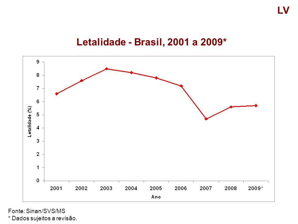 LV Letalidade - Brasil, 2001 a 2009* Fonte: Sinan/SVS/MS