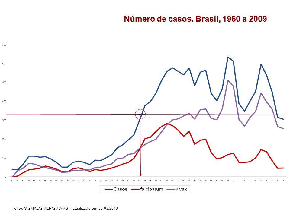 Número de casos. Brasil, 1960 a 2009