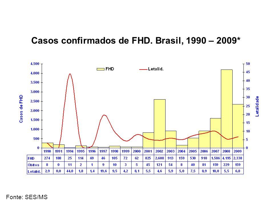 Casos confirmados de FHD. Brasil, 1990 – 2009*