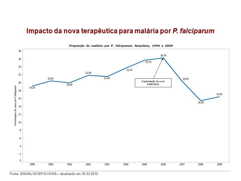 Impacto da nova terapêutica para malária por P. falciparum