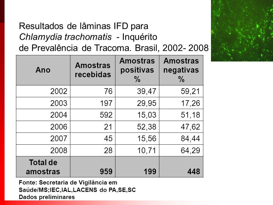 Resultados de lâminas IFD para Chlamydia trachomatis - Inquérito