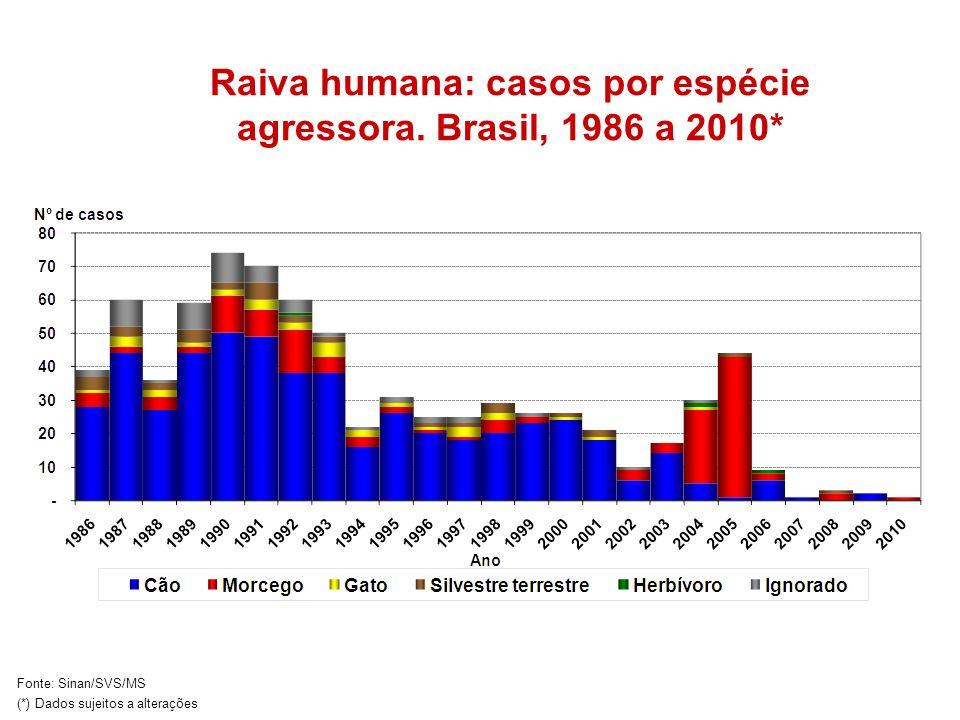 Raiva humana: casos por espécie agressora. Brasil, 1986 a 2010*
