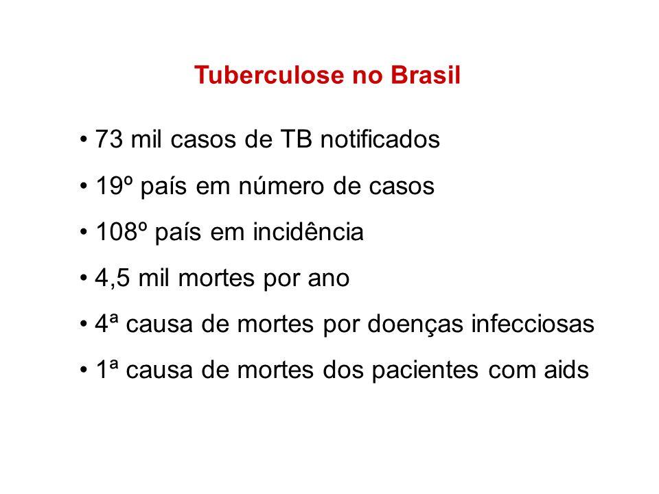 73 mil casos de TB notificados 19º país em número de casos
