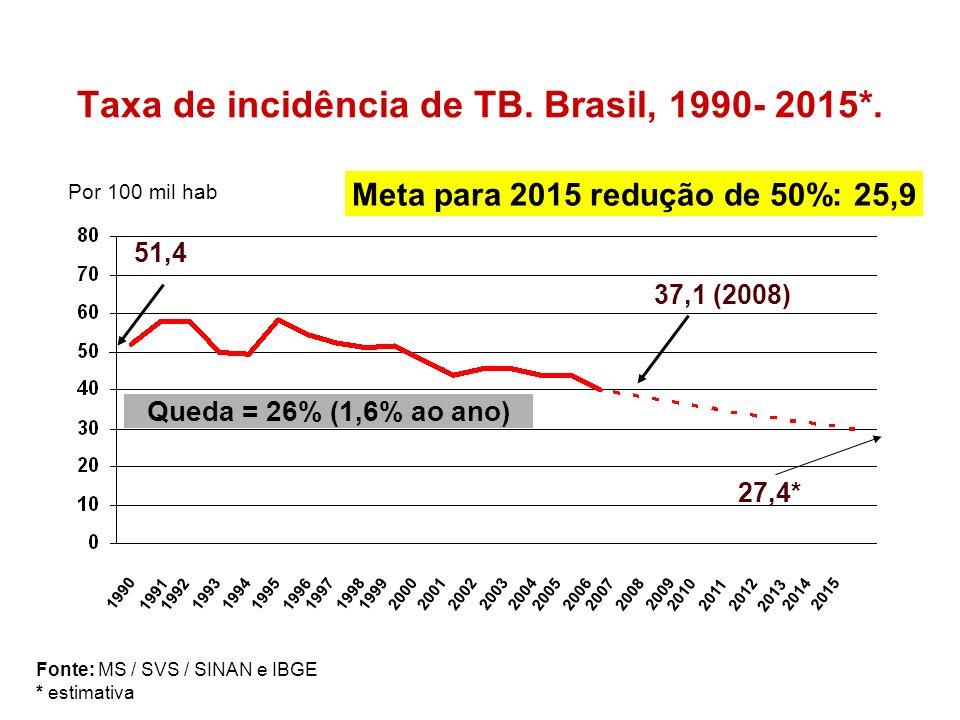 Taxa de incidência de TB. Brasil, 1990- 2015*.