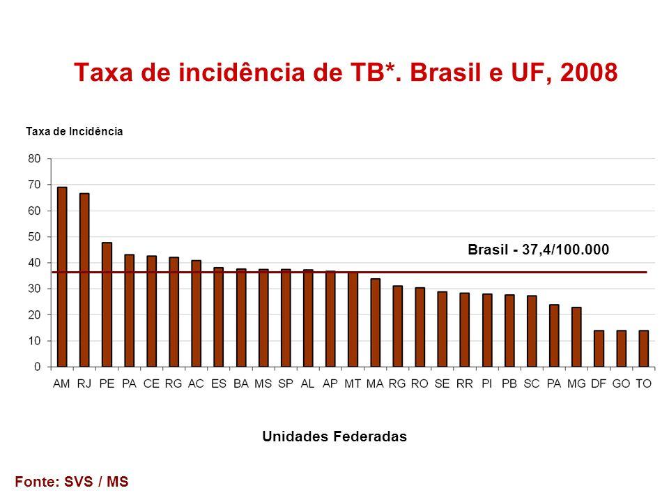 Taxa de incidência de TB*. Brasil e UF, 2008