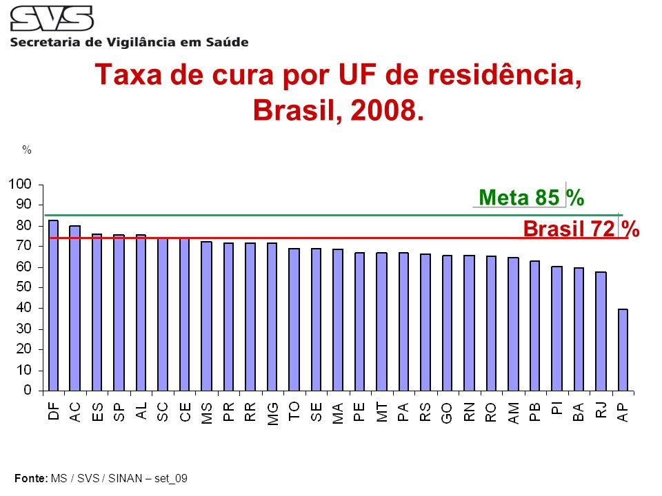 Taxa de cura por UF de residência, Brasil, 2008.