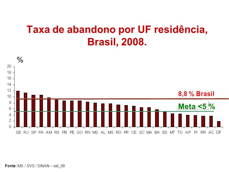 Taxa de abandono por UF residência, Brasil, 2008.