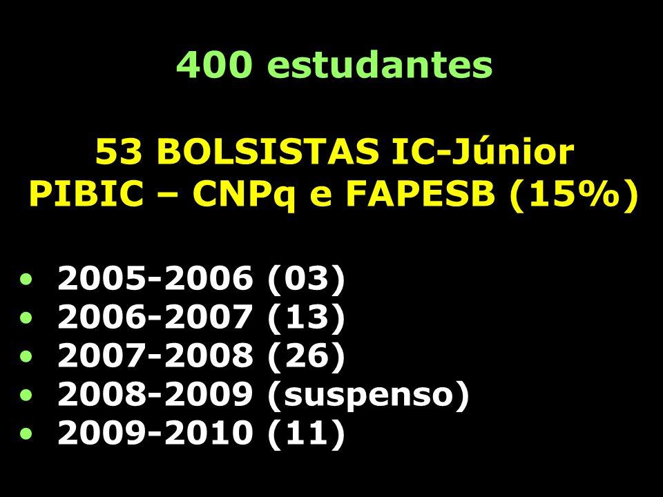PIBIC – CNPq e FAPESB (15%)
