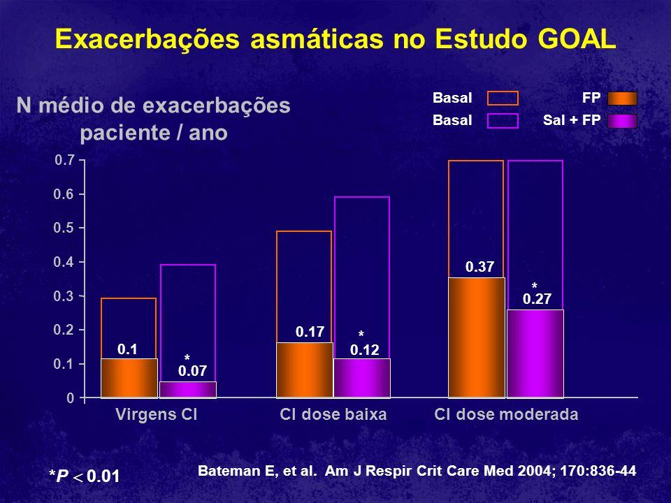 Exacerbações asmáticas no Estudo GOAL