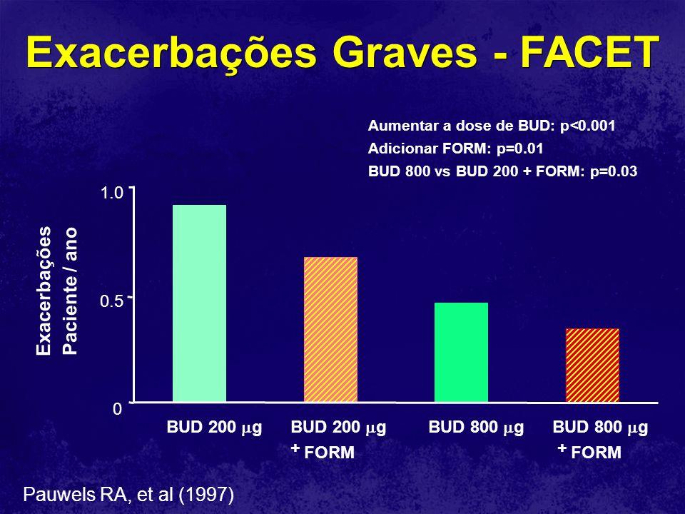 Exacerbações Graves - FACET