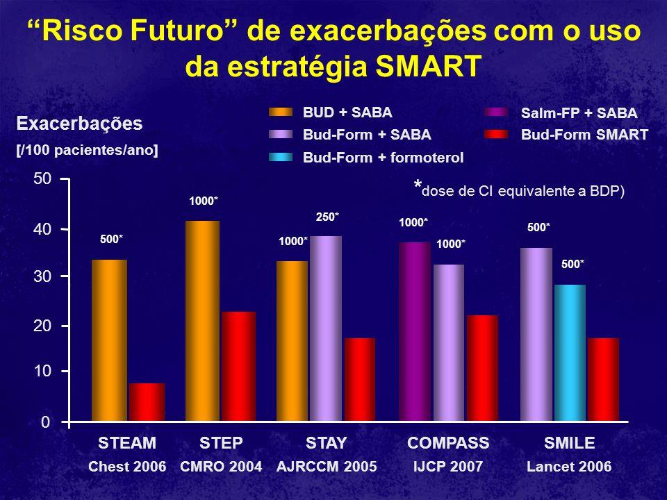 Risco Futuro de exacerbações com o uso da estratégia SMART