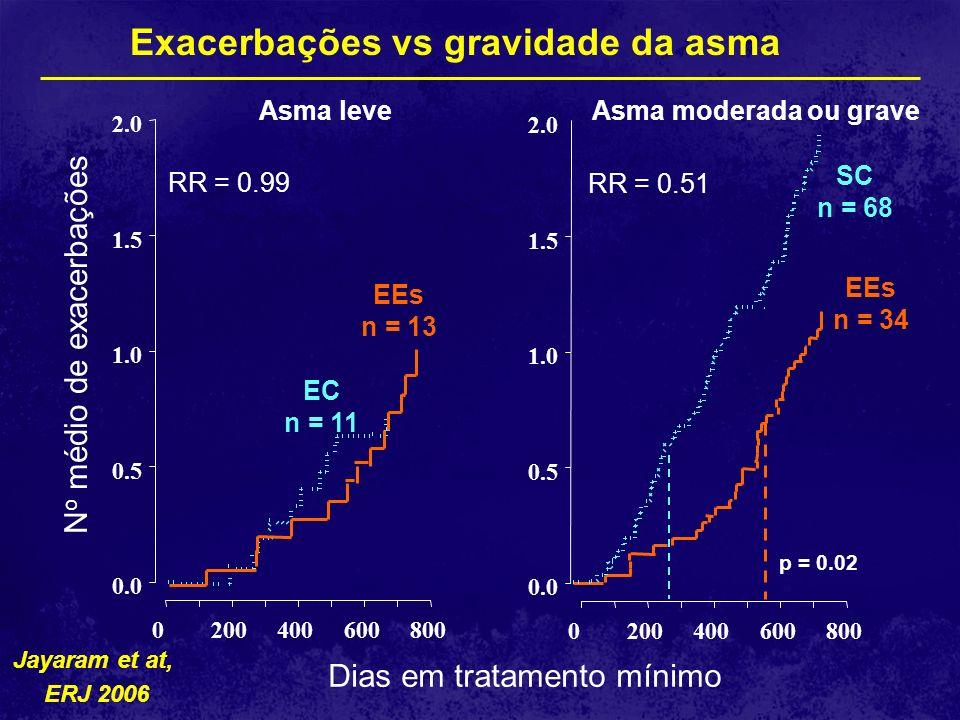 Exacerbações vs gravidade da asma