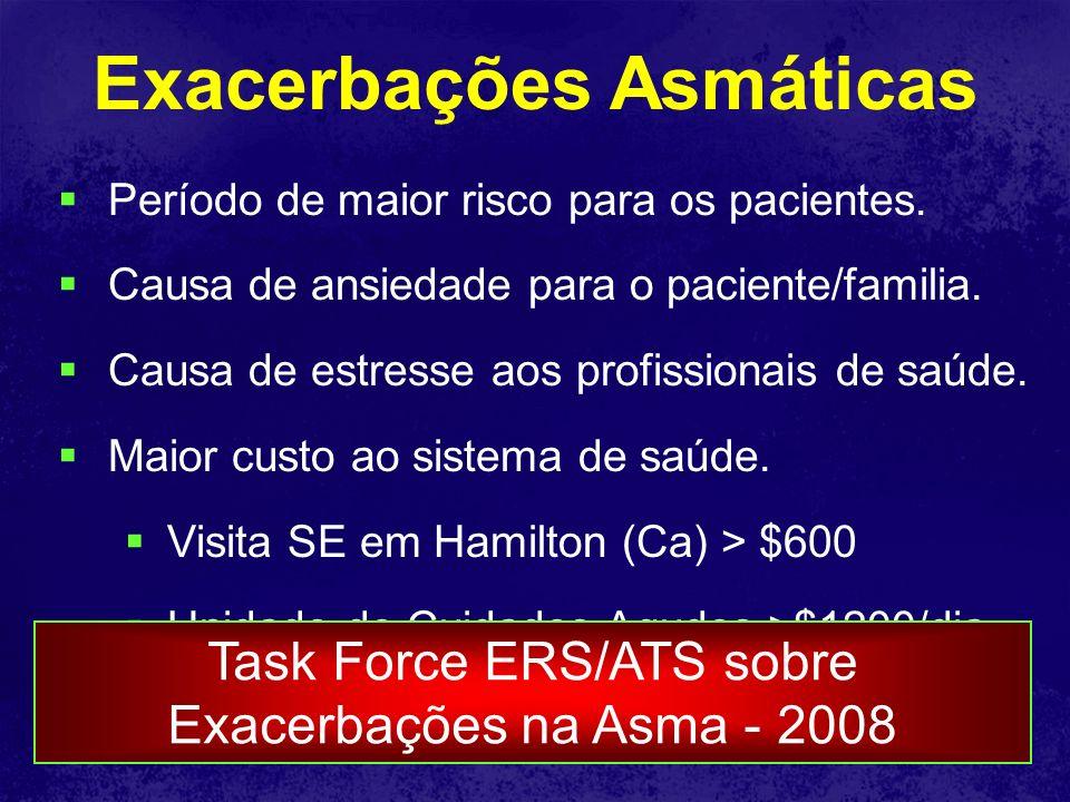 Exacerbações Asmáticas