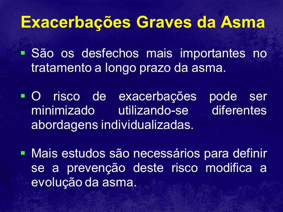 Exacerbações Graves da Asma