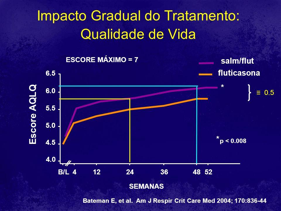 Impacto Gradual do Tratamento: Qualidade de Vida