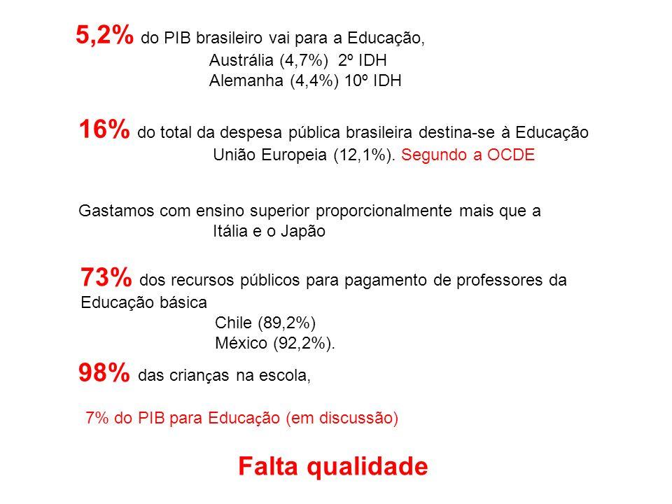 5,2% do PIB brasileiro vai para a Educação,