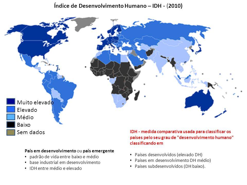 Índice de Desenvolvimento Humano – IDH - (2010)