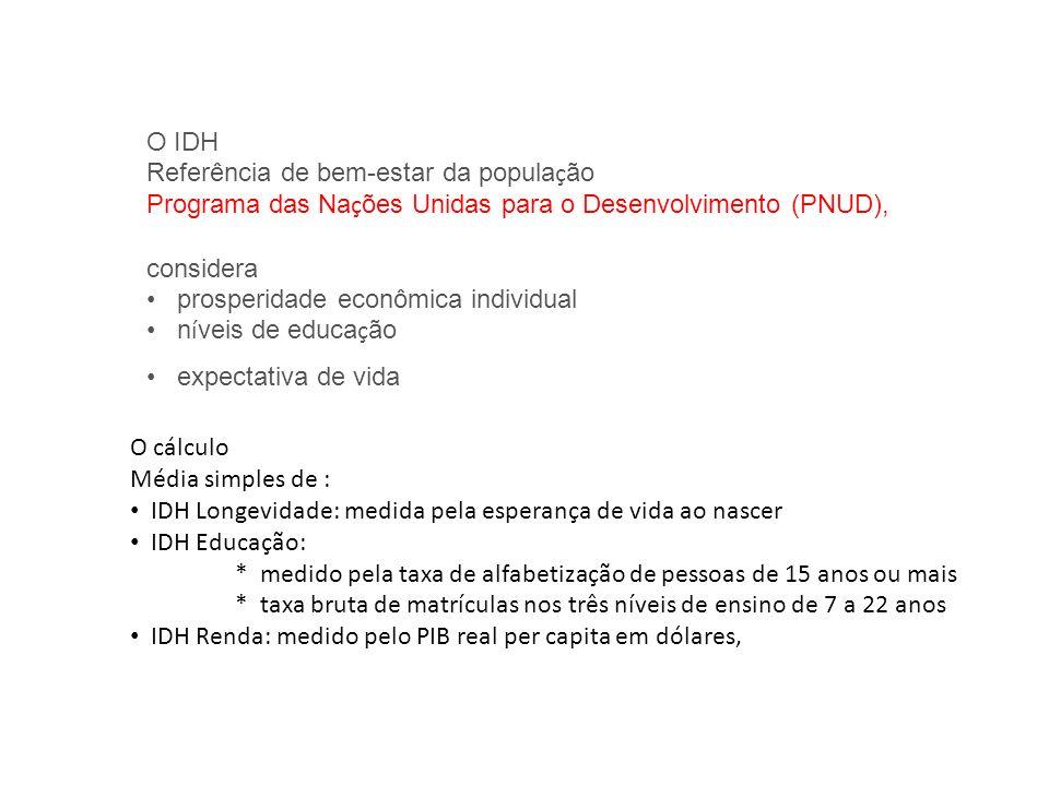 O IDH Referência de bem-estar da população. Programa das Nações Unidas para o Desenvolvimento (PNUD),