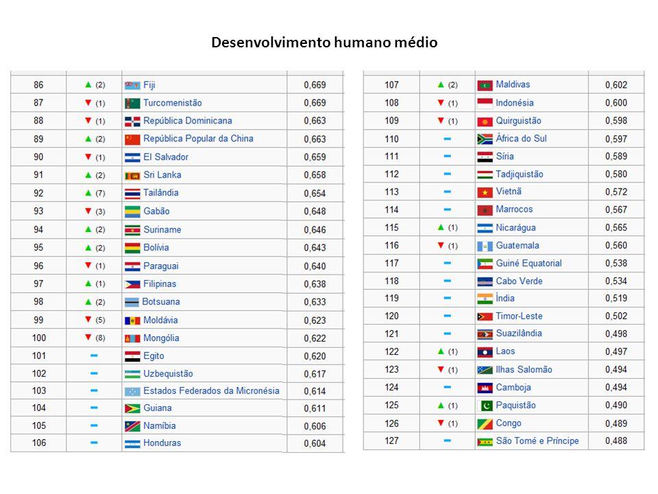 Desenvolvimento humano médio
