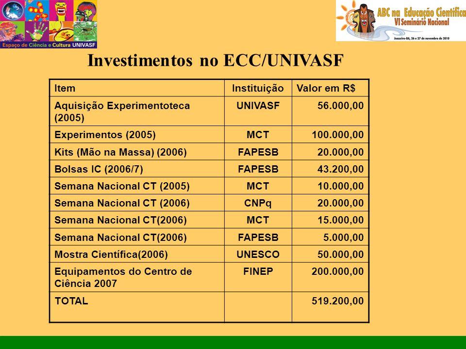 Investimentos no ECC/UNIVASF