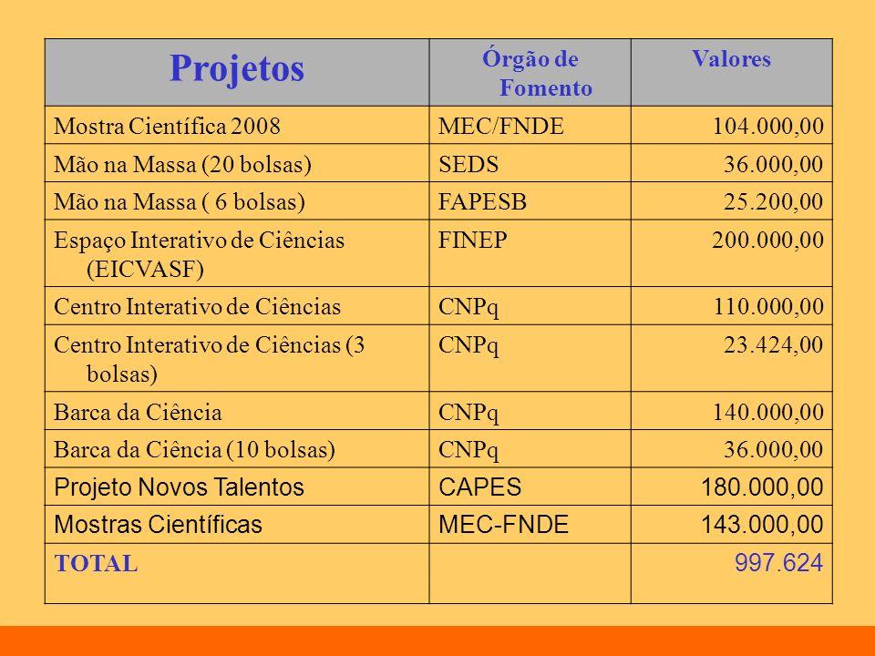 Projetos Órgão de Fomento Valores Mostra Científica 2008 MEC/FNDE