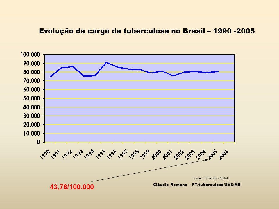 Evolução da carga de tuberculose no Brasil – 1990 -2005
