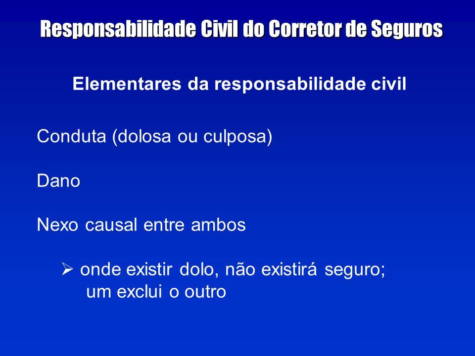 Elementares da responsabilidade civil