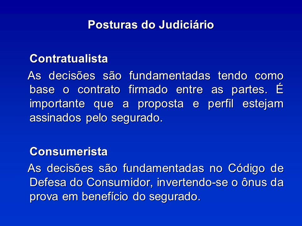 Posturas do Judiciário