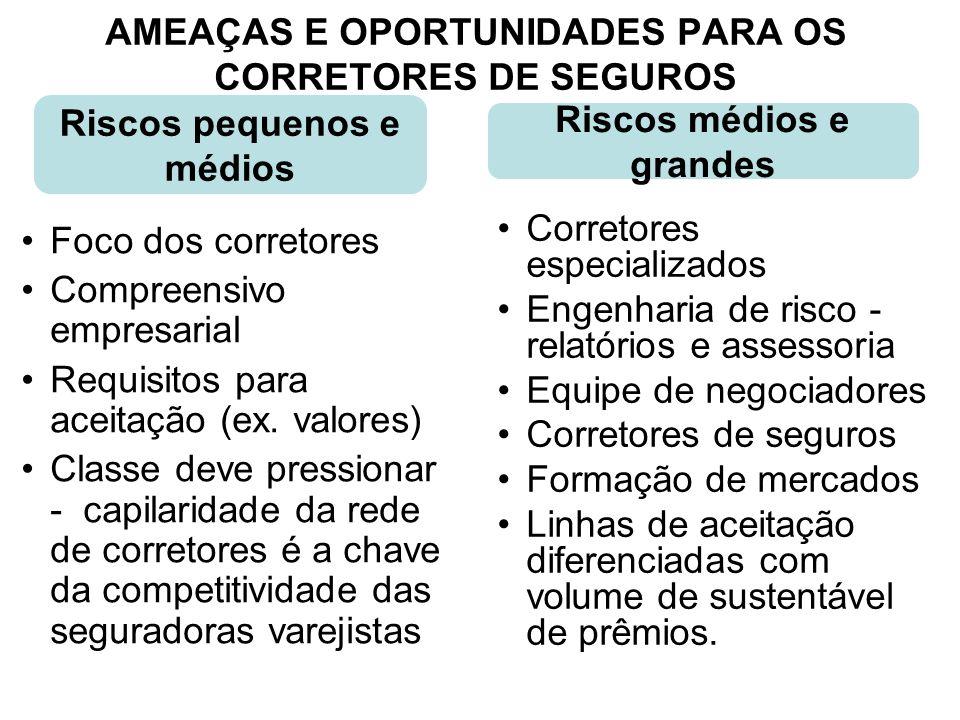AMEAÇAS E OPORTUNIDADES PARA OS CORRETORES DE SEGUROS