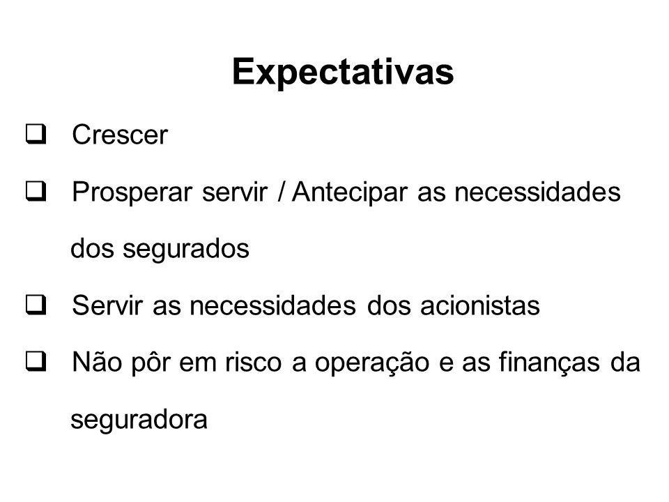 Expectativas Crescer Prosperar servir / Antecipar as necessidades
