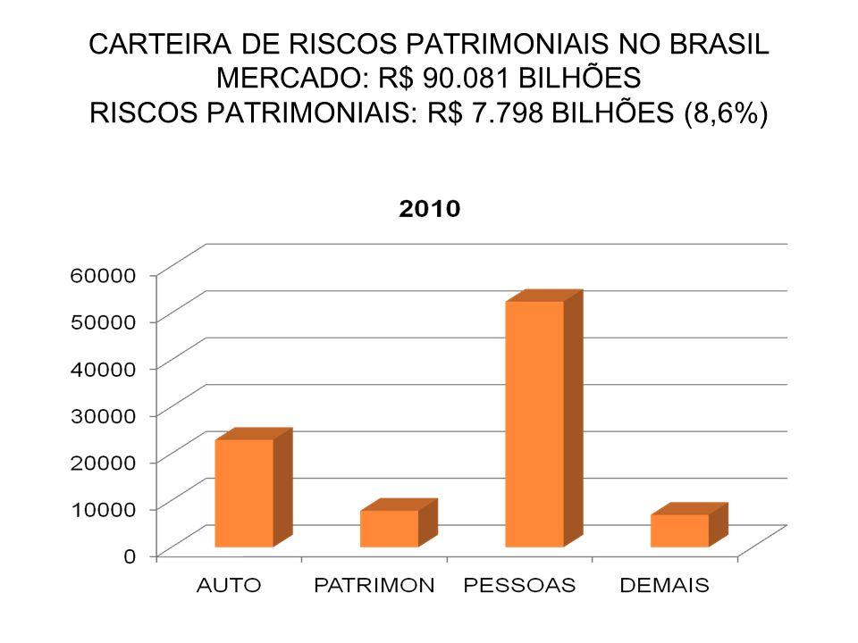 CARTEIRA DE RISCOS PATRIMONIAIS NO BRASIL MERCADO: R$ 90