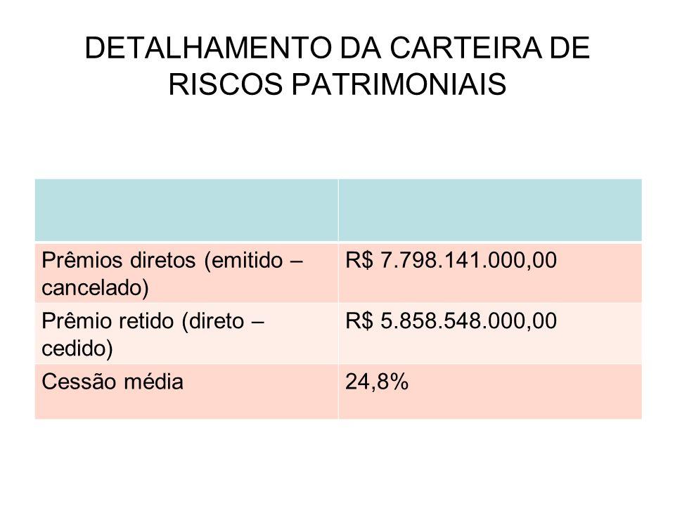 DETALHAMENTO DA CARTEIRA DE RISCOS PATRIMONIAIS