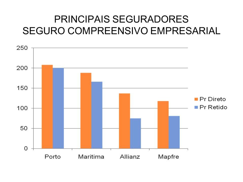 PRINCIPAIS SEGURADORES SEGURO COMPREENSIVO EMPRESARIAL
