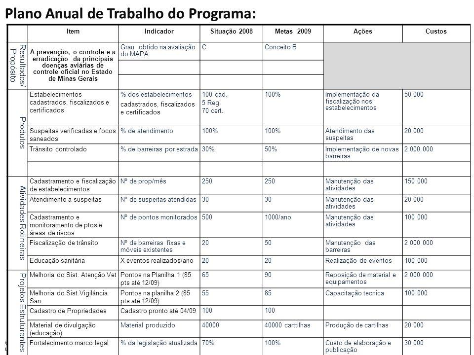 Plano Anual de Trabalho do Programa: