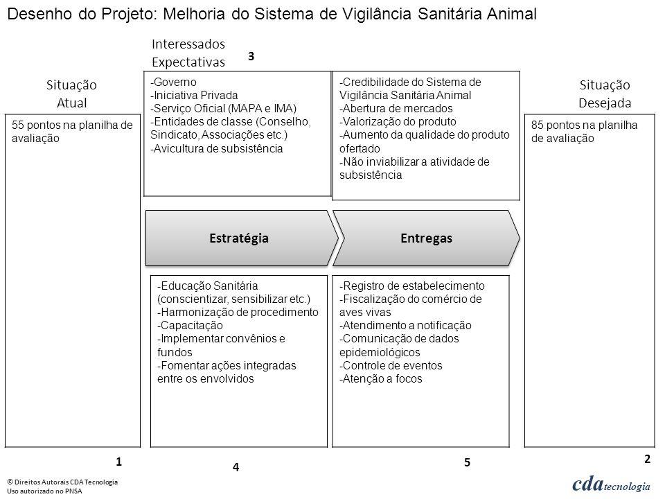 Desenho do Projeto: Melhoria do Sistema de Vigilância Sanitária Animal
