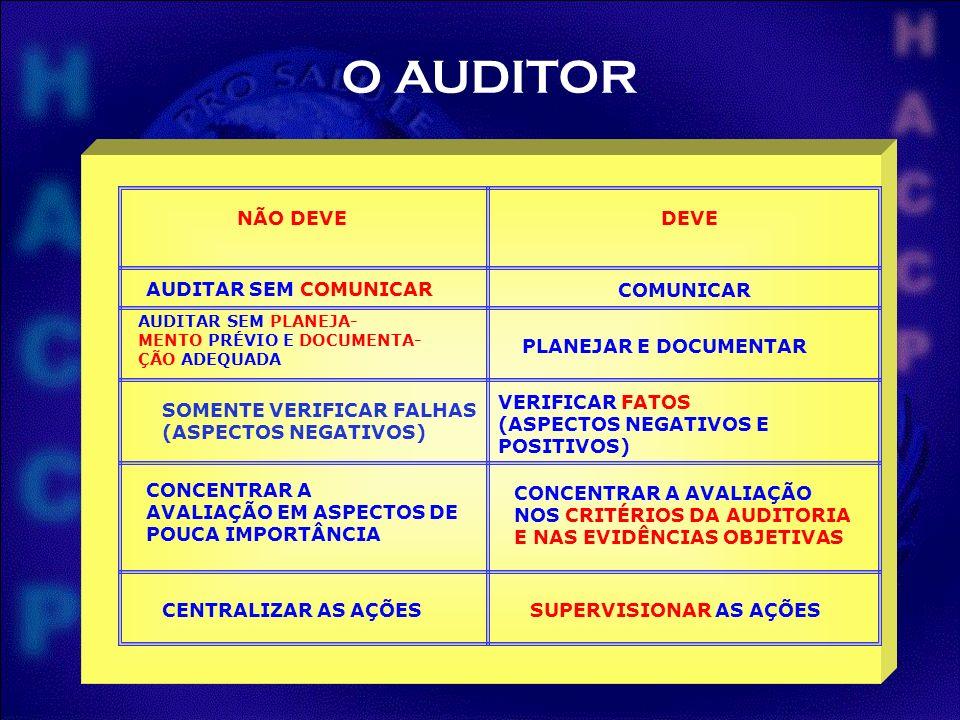 O AUDITOR NÃO DEVE DEVE AUDITAR SEM COMUNICAR COMUNICAR