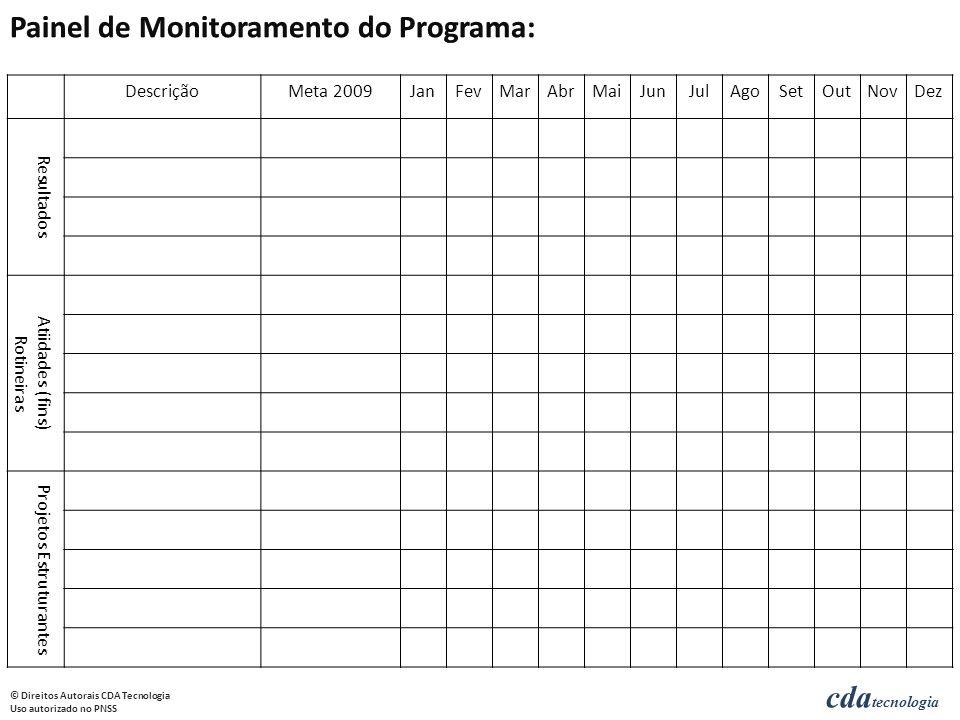 Painel de Monitoramento do Programa: