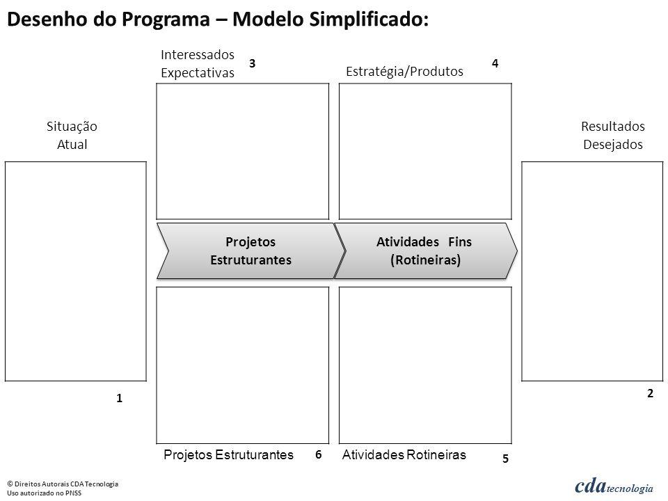 Desenho do Programa – Modelo Simplificado: