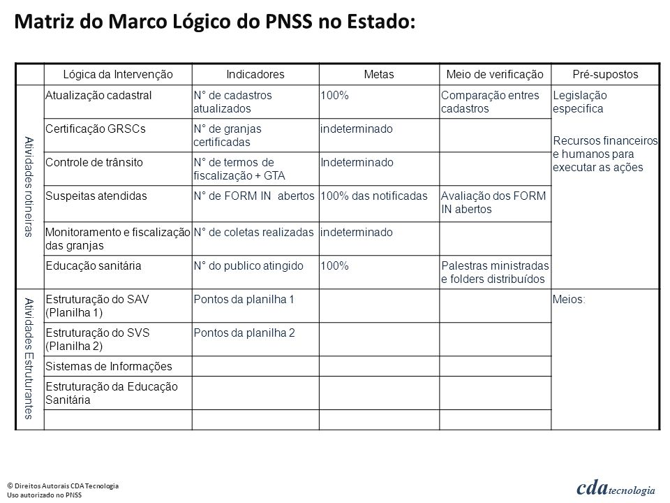 Matriz do Marco Lógico do PNSS no Estado: