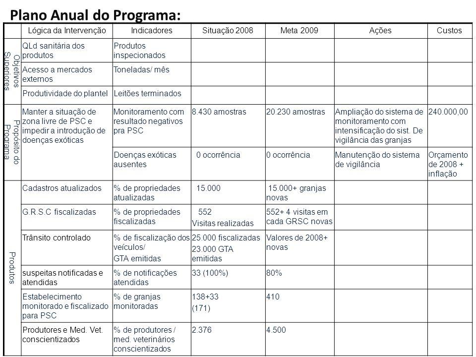 Plano Anual do Programa:
